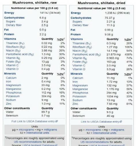 Thành phần dinh dưỡng của nấm hương